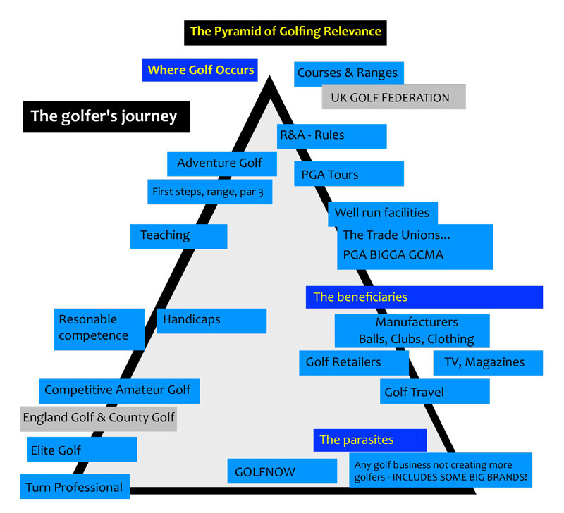 The Pyramid of Golfing Relevance